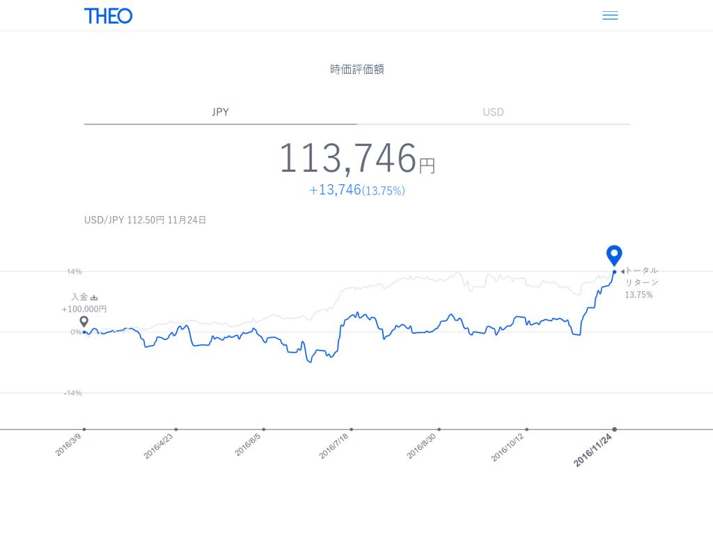 日本円でのTHEO資産