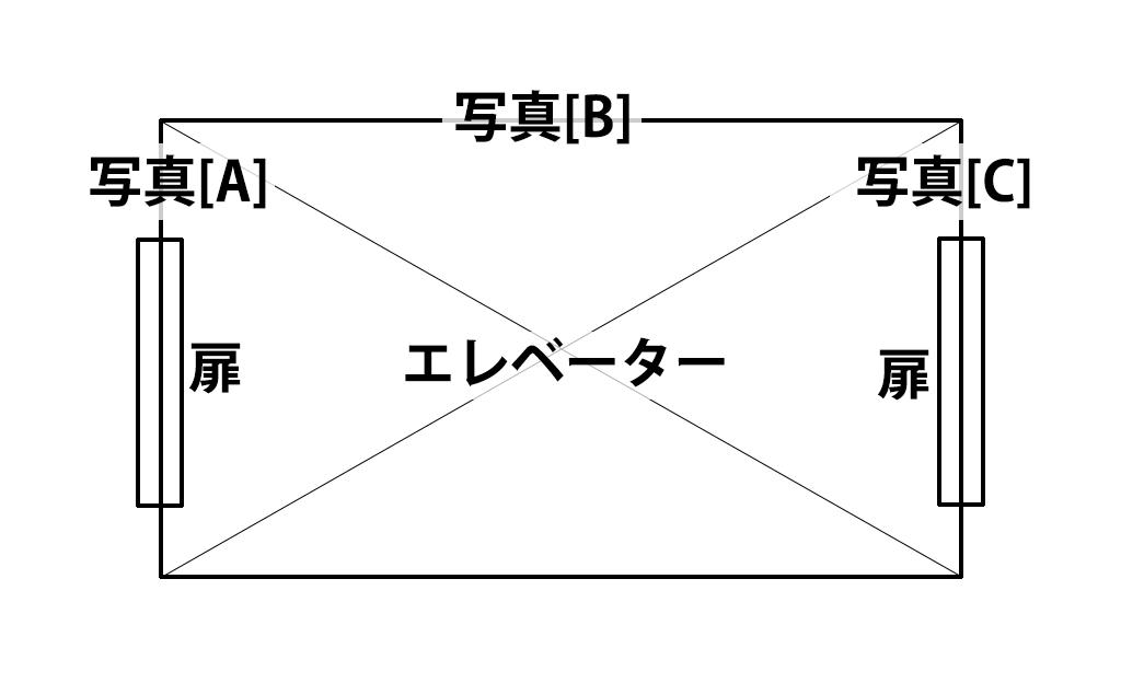ボタン写真の位置関係